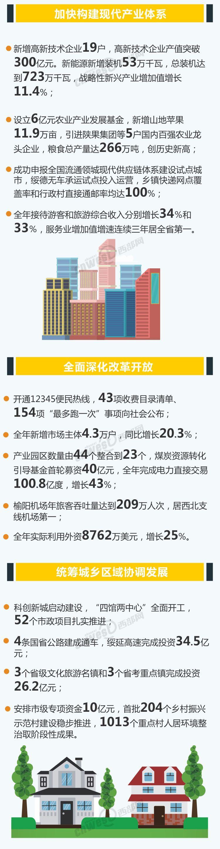 2019榆林市政府工作报告:闪亮2018 逐梦2019